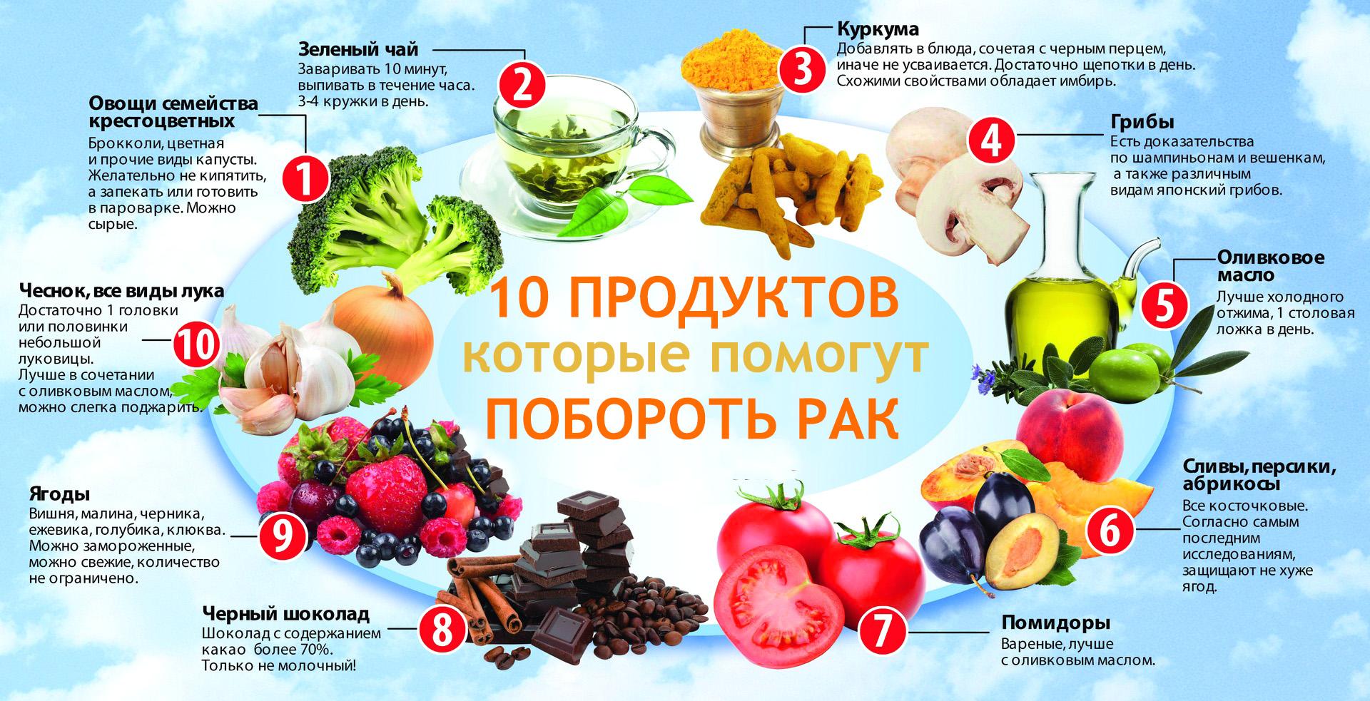 Правильные продукты