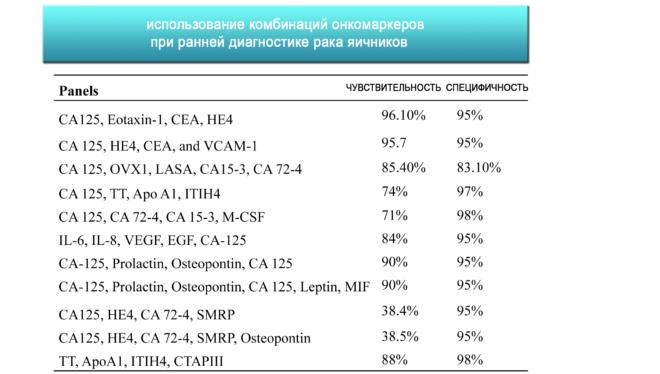 Разбор диагностики: онкомаркер СA-125