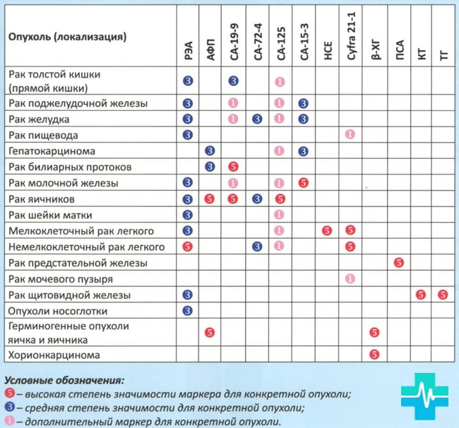 Таблица онкомаркеров