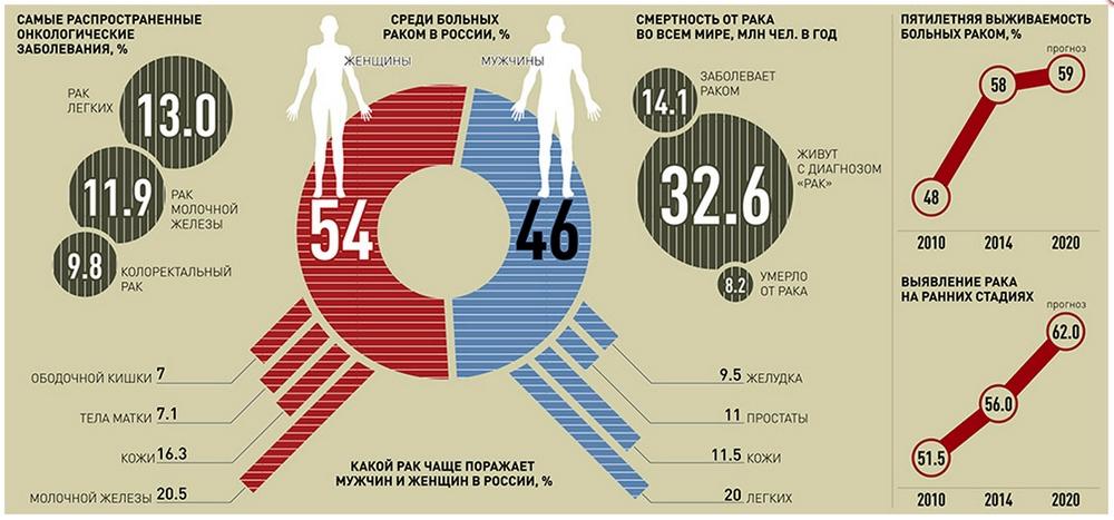 Статистика: онкозаболевания и смертность в России и мире
