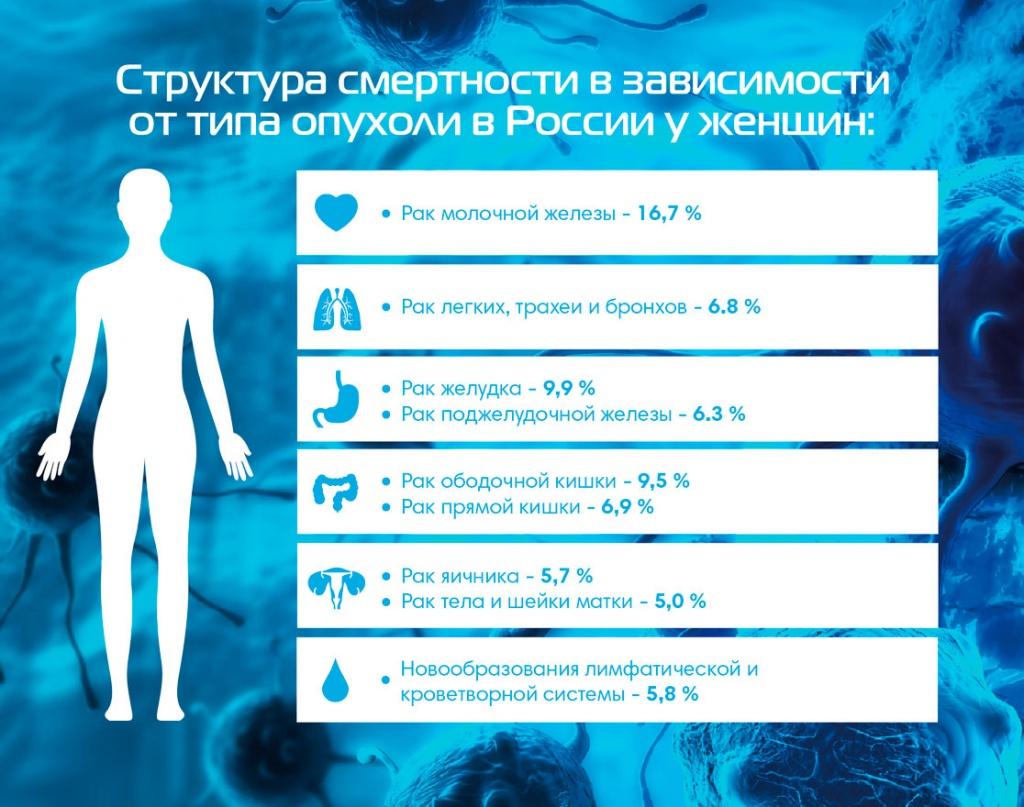 Статистика рака у женщин