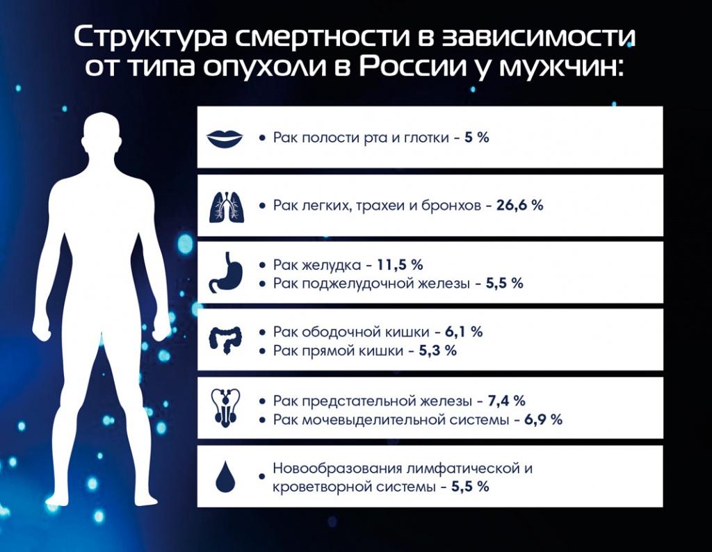 Статистика рака у мужчин