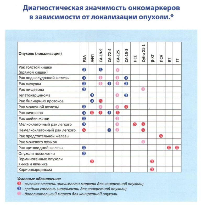 Анализ крови на рак кишечника