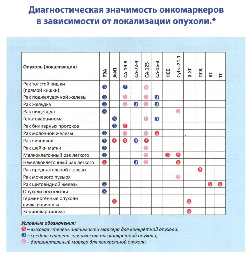 Анализ крови при раке кишечника: особенности диагностики