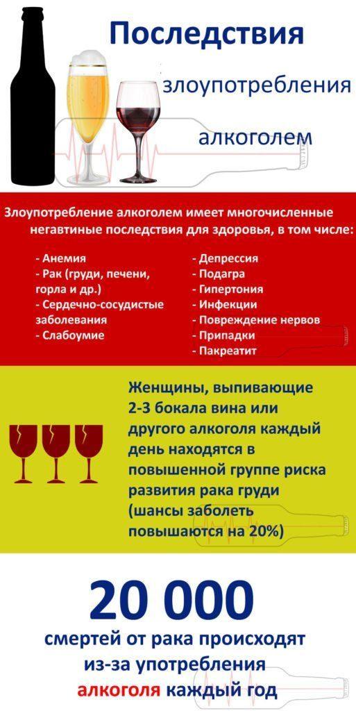 Последствия алкоголя