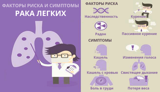 Саркома легких: что это такое, симптомы, лечение, прогноз