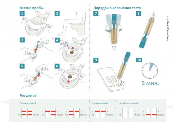 Тесты на онкологию в домашних условиях